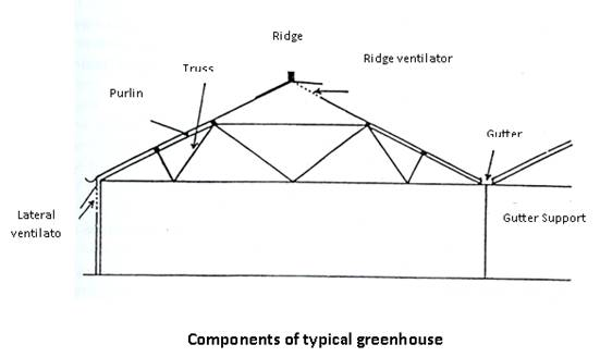 Horticulture greenhouse cultivation - Increase greenhouse production cost free trick ...
